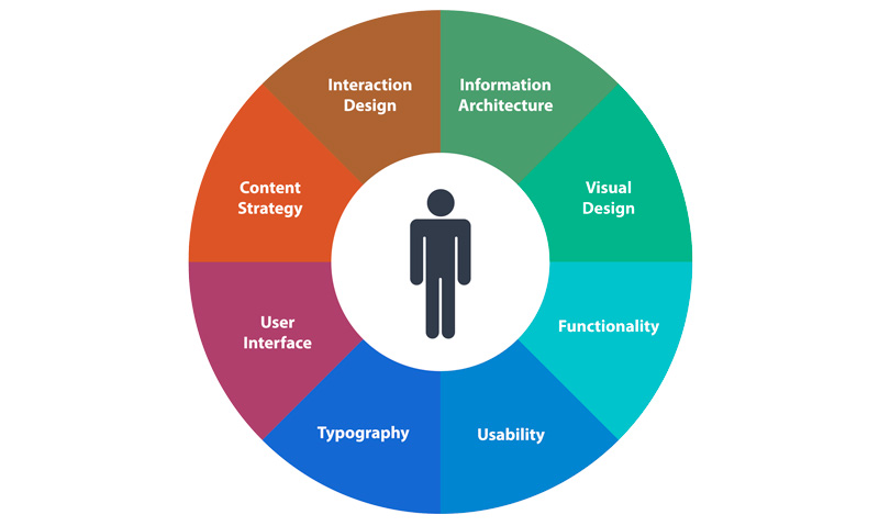 Optimization and UX design